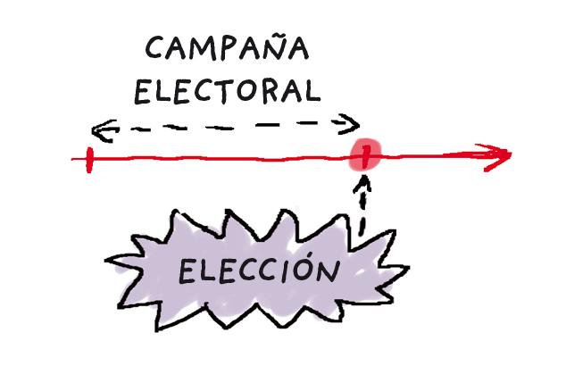 Que es una campaña electoral