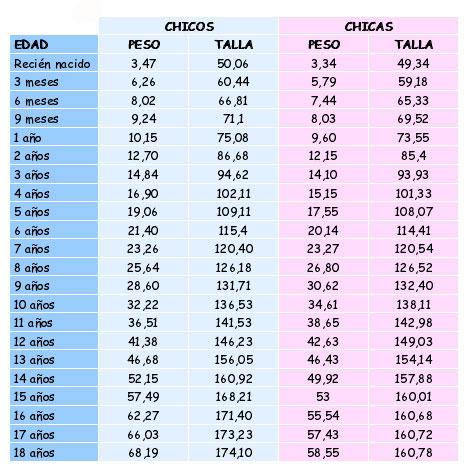 relacion peso estatura niños colombia