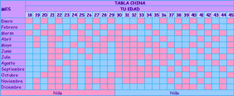 Calendario Chino De Embarazo 2019 Original Como Funciona.Tabla China Para Predecir El Sexo De Tu Bebe